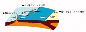 出典http://gakuen.gifu-net.ed.jp/kishou/jisin/jishinkazan/jishin1.htm