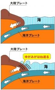 参照http://www.dri.ne.jp/kids/jisin.html